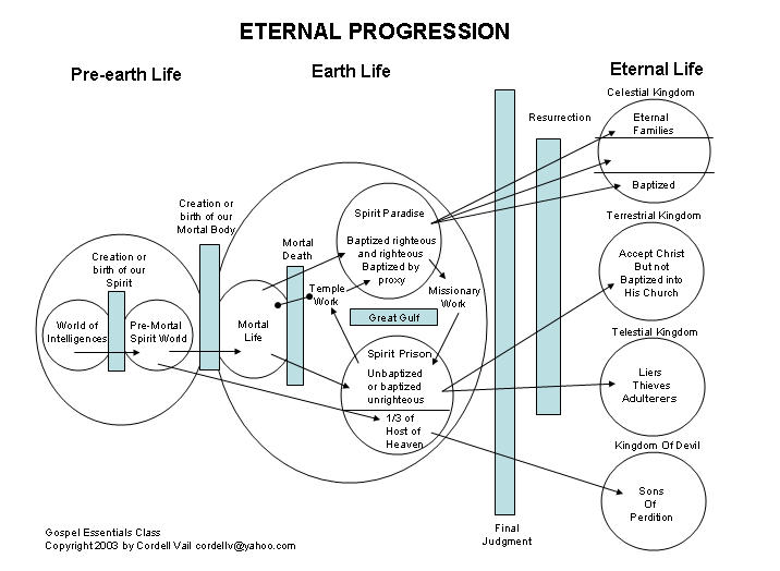 plan of salvation charts by cordell vail